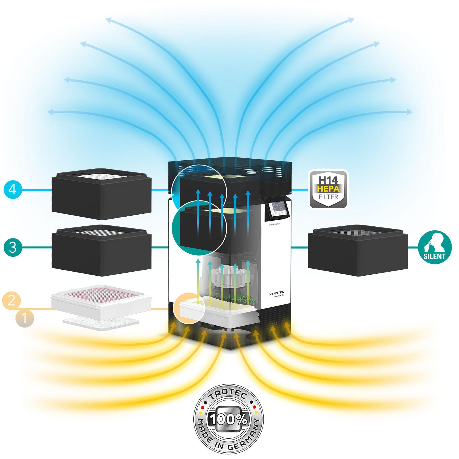 Высокоэффективная очистка воздуха с помощью сертифицированной многоступенчатой системы фильтрации HEPA AirgoClean® One